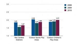 2010 Park Ratings