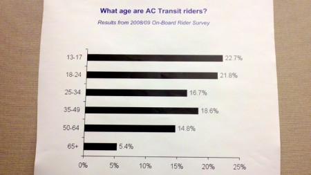 Age of AC Transit ridership