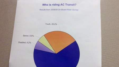 Who is riding AC Transit