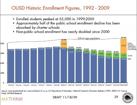 OUSD enrollment - 1992 to 2009