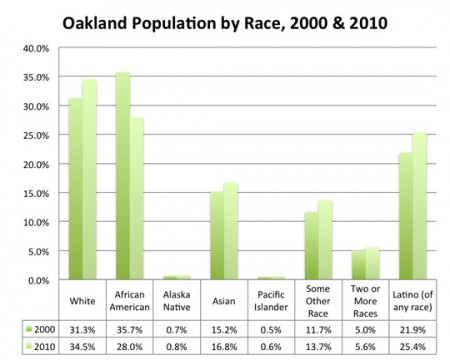 Oakland Population by race, 2000 and 2010