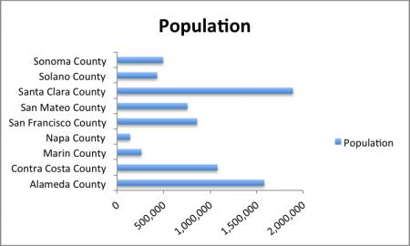 MTC County Populations